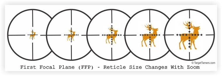 FFP Reticle Demonstrated
